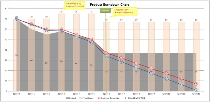 Visualize Project: Product Burndown Chart – Sharing Experiences of ...